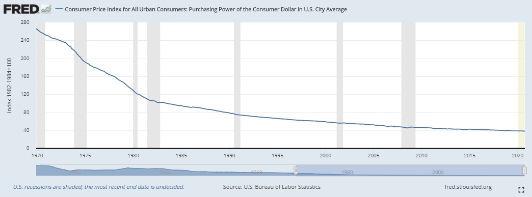 Purchasing Power of the U.S. Dollar Over Time (1970 to 2020)