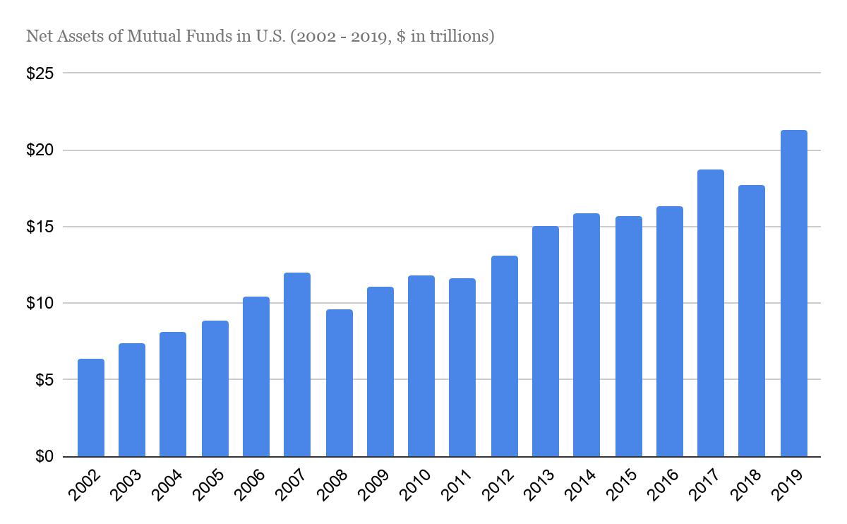 The Great Definancialization