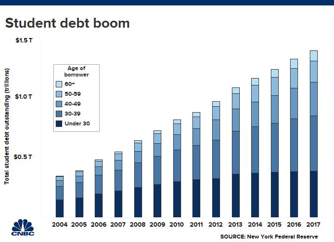 Student debt boom Chart