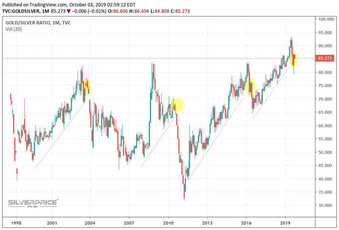 Gold/Silver ratio at critical inflection point Ratio might hit 75 within a month...