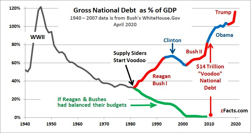 US National Debt as % of the GDP, 1940-2020